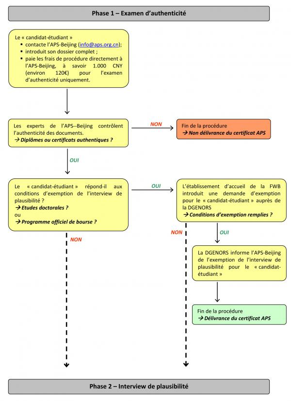 Procédure APS - Aperçu schématique 1