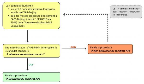 Procédure APS - Aperçu schématique 2