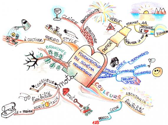 Carte Heuristiques.Enseignement Be La Carte Heuristique