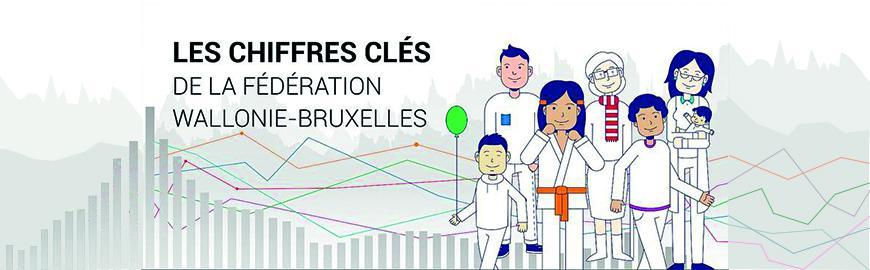 Les chiffres clés de la Fédération Wallonie Bruxelles ont été mis à jour avec les données de 2020